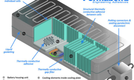 Permabond's Adhesive Innovations for Battery Bonding Applications