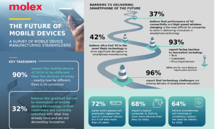 Molex announces findings from 'The Future of Mobile Devices' global survey